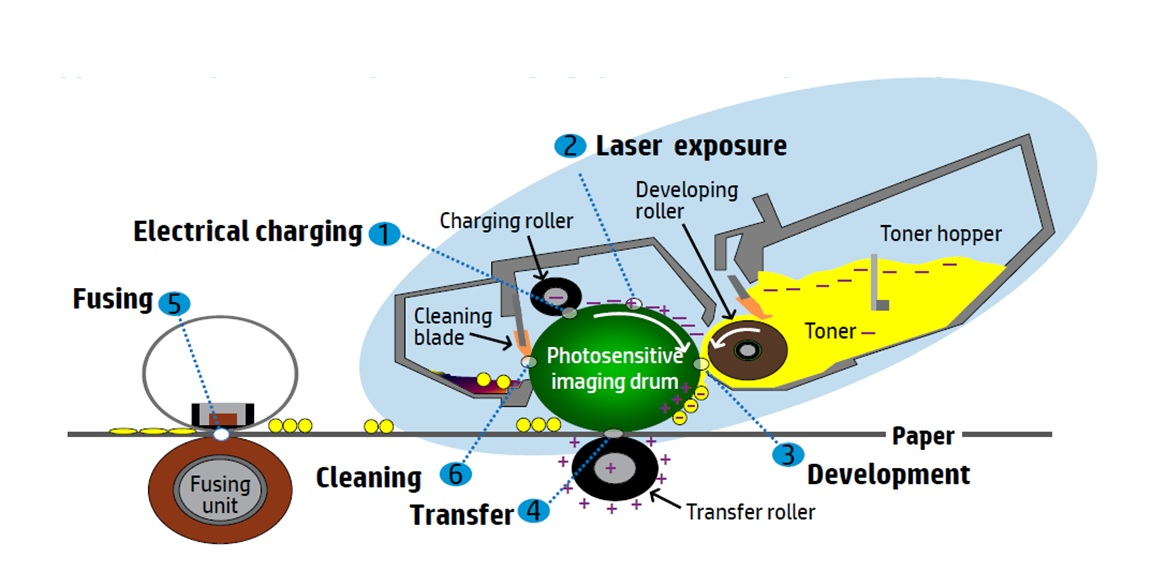 Technologie imprimante laser
