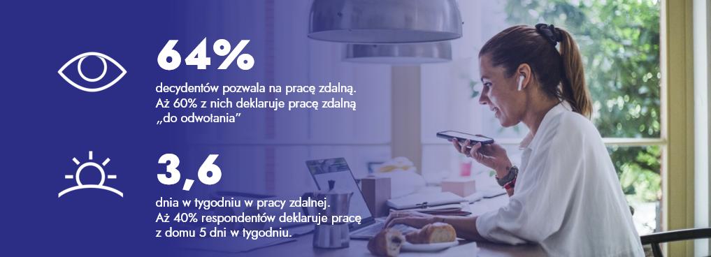 64% decydentów pozwala na pracę zdalną