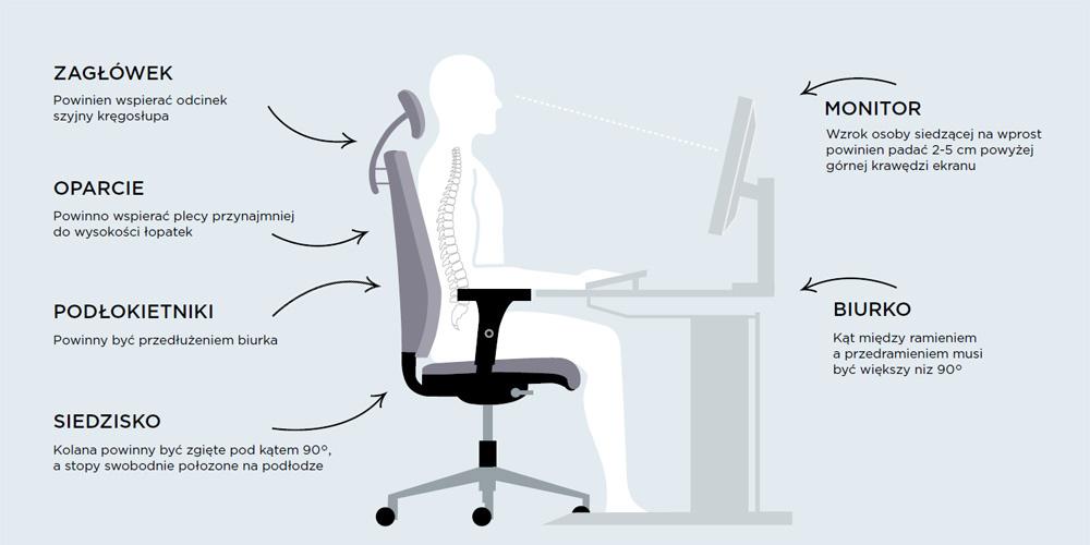 Postaw na ergonomię